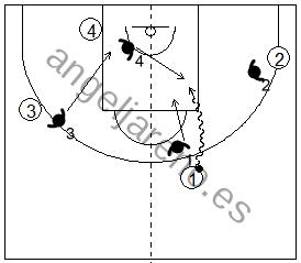 Gráfico de baloncesto que recoge la defensa de equipo en el perímetro cuando se produce una penetración frontal