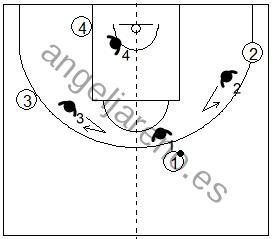 Gráfico de baloncesto que recoge la defensa de equipo en el perímetro para evitar una penetración frontal