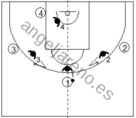 Gráfico de baloncesto que recoge la defensa de equipo en el perímetro donde los defensores a un pase del balón ofrecen una ayuda al defensor del balón