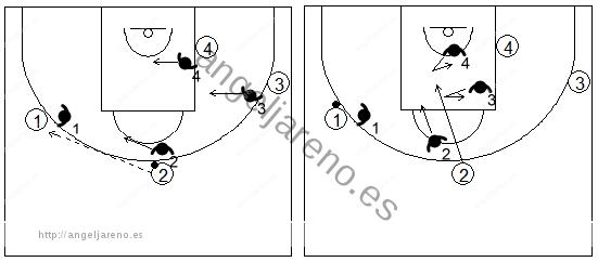 Gráficos de baloncesto que recogen la defensa de equipo en el perímetro cuando se produce un corte a la canasta