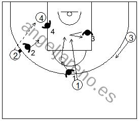 Gráfico de baloncesto que recoge la defensa de equipo en el perímetro de un corte a la canasta y la ayuda desde el lado débil