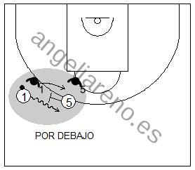 Gráfico de baloncesto que recoge la defensa de equipo del bloqueo directo y al defensor del bloqueador detrás del bloqueo mientras el compañero pasa por debajo
