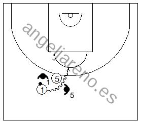 Gráfico de baloncesto que recoge la defensa de equipo del bloqueo directo y a un atacante penetrando entre los defensores