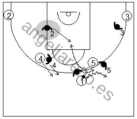 Gráfico de baloncesto que recoge la defensa de equipo del bloqueo directo inicial utilizando la ayuda y recuperación