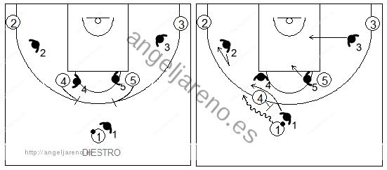 Gráficos de baloncesto que recogen la defensa de equipo del bloqueo directo inicial utilizando la negación de un lado