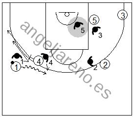 Gráfico de baloncesto que recoge la defensa de equipo del bloqueo directo lateral utilizando el cambio defensivo