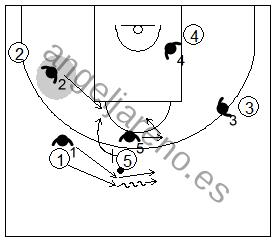 Gráfico de baloncesto que recoge la defensa de equipo del bloqueo directo mano a mano pasando por arriba del bloqueo