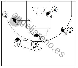 Gráfico de baloncesto que recoge la defensa de equipo del bloqueo directo mano a mano pasando por debajo del bloqueo