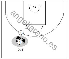 Gráfico de baloncesto que recoge la defensa de equipo del bloqueo directo y al defensor del bloqueador saliendo a hacer un 2x1