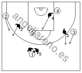 Gráfico de baloncesto que recoge la defensa de equipo del bloqueo directo utilizando el 2x1