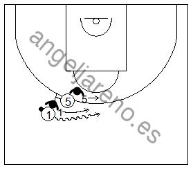 Gráfico de baloncesto que recoge la defensa de equipo del bloqueo directo y al defensor del bloqueador situándose en el camino del atacante