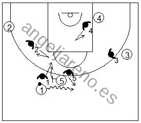 Gráfico de baloncesto que recoge la defensa de equipo del bloqueo directo utilizando el cambio defensivo