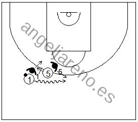 Gráfico de baloncesto que recoge la defensa de equipo del bloqueo directo y al defensor del bloqueador cambiando en defensa