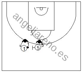 Gráfico de baloncesto que recoge la defensa de equipo del bloqueo directo y la defensa del lado libre