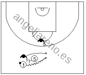 Gráfico de baloncesto que recoge la defensa de equipo del bloqueo directo contra un bloqueo realizado muy lejos de la canasta