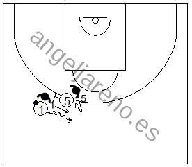 Gráfico de baloncesto que recoge la defensa de equipo del bloqueo directo y al defensor del bloqueador haciendo una finta y volviendo con su hombre