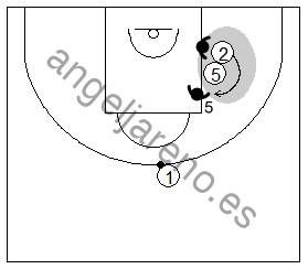 Gráfico de baloncesto que recoge la defensa de equipo del bloqueo indirecto con el defensor del bloqueador ayudando contra el curl