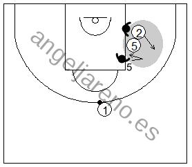 Gráfico de baloncesto que recoge la defensa de equipo del bloqueo indirecto y la ayuda corta del defensor del bloqueador