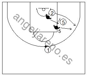 Gráfico de baloncesto que recoge la defensa de equipo del bloqueo indirecto con cambio defensivo