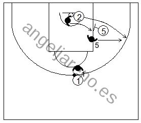 Gráfico de baloncesto que recoge la defensa de equipo del bloqueo indirecto utilizando el cambio defensivo