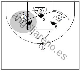 Gráfico de baloncesto que recoge la defensa de equipo del bloqueo indirecto siguiendo o cortando el bloqueo según el talento del atacante