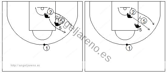 Gráfico de baloncesto que recoge la defensa de equipo del bloqueo indirecto cortando el bloqueo