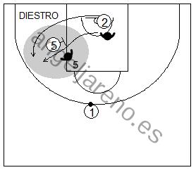 Gráfico de baloncesto que recoge la defensa de equipo del bloqueo indirecto cortando un bloqueo