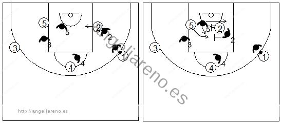 Gráfico de baloncesto que recoge la defensa de equipo del bloqueo indirecto de pequeño a grande negando la línea de fondo