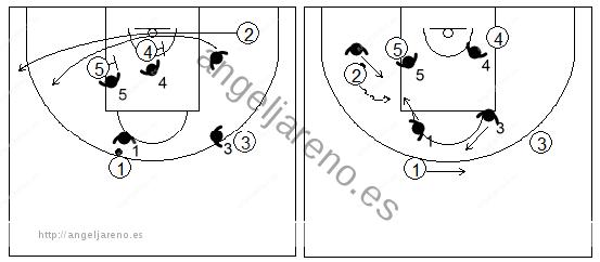Gráficos de baloncesto que recogen la defensa de equipo del bloqueo indirecto doble en la línea de fondo siguiendo al atacante y ayudando contra su penetración