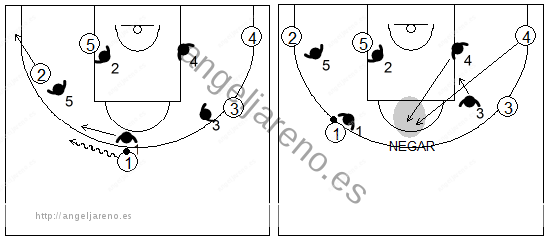 Gráficos de baloncesto que recogen la defensa de equipo del bloqueo indirecto en la línea de fondo tras el cambio defensivo