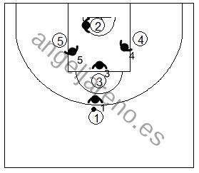 Gráfico de baloncesto que recoge la defensa de equipo del bloqueo indirecto en la línea de fondo con opción de bloqueo en los dos postes bajos para un tirador