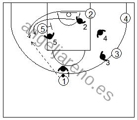 Gráfico de baloncesto que recoge la defensa de equipo del bloqueo indirecto en la línea de fondo siguiendo al defensor si el bloqueo es puesto lejos de ella
