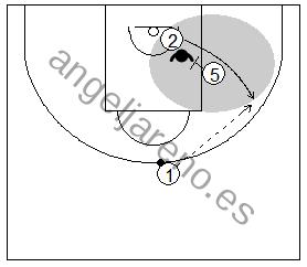 Gráfico de baloncesto que recoge la defensa de equipo del bloqueo indirecto y el objetivo del ataque de liberar al compañero
