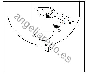 Gráfico de baloncesto que recoge la defensa de equipo del bloqueo indirecto siguiendo al defensor