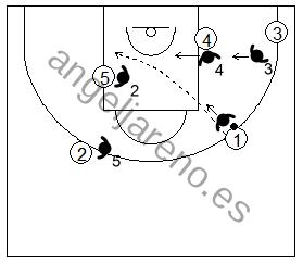 Gráfico de baloncesto que recoge la defensa de equipo del bloqueo indirecto vertical tras el cambio usando las ayudas