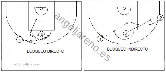 Gráficos de baloncesto que recogen la defensa de equipo en el poste bajo y los posibles bloqueos desde el poste alto