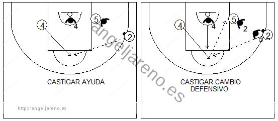 Gráficos de baloncesto que recogen la defensa de equipo en el poste bajo y los cortes hacia el poste alto