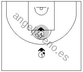 Gráfico de baloncesto que recoge la defensa de equipo en el poste bajo y la defensa del poste alto