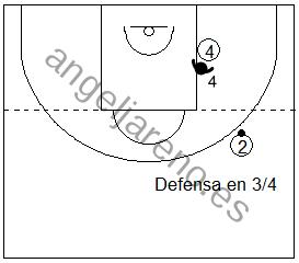 Gráfico de baloncesto que recoge la defensa de equipo en el poste bajo cuando el balón está por encima del tiro libre