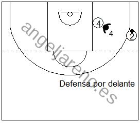 Gráfico de baloncesto que recoge la defensa de equipo en el poste bajo cuando el balón está por debajo del tiro libre