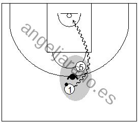 Gráfico de baloncesto que recoge la defensa de equipo del bloqueo directo y el objetivo del ataque