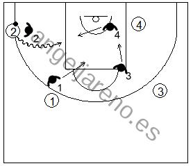 Gráfico de baloncesto que recoge la defensa de equipo en el perímetro cuando se produce una penetración por el centro