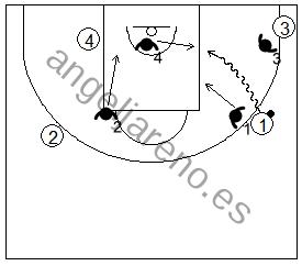 Gráfico de baloncesto que recoge la defensa de equipo en el perímetro contra una penetración lateral estando la esquina ocupada
