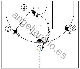 Gráfico de baloncesto que recoge la defensa de equipo en el perímetro contra un atacante situado en el eje central del campo