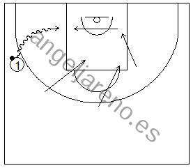 Gráfico de baloncesto que recoge una rotación defensiva dentro de la defensa de equipo en el perímetro