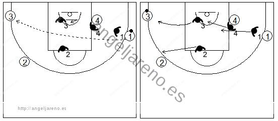 Gráficos de baloncesto que recogen la defensa de equipo en el perímetro cuando se produce un pase directo al lado débil