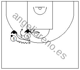 Gráfico de baloncesto que recoge a un defensor ayudando en un bloqueo directo en la defensa del hombre sin balón