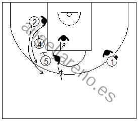 Gráfico de baloncesto que recoge a un defensor ayudando en un bloqueo indirecto en la defensa del hombre sin balón