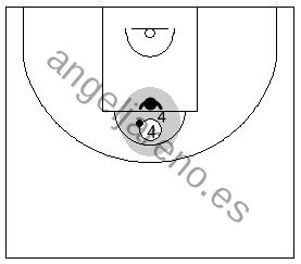 Gráfico de baloncesto que recoge a un atacante jugando un 1x1 en ataque en el poste alto