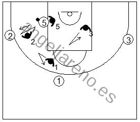 Gráfico de baloncesto que recoge la defensa de equipo en el poste con el defensor más cercano al poste bajo ayudando a su compañero mientras el resto se mueven en función de él